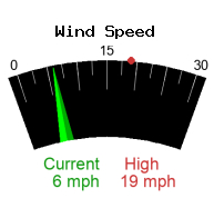 Wind Speed